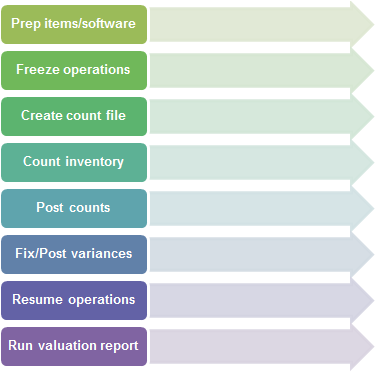 manual inventory process Having a well-organized inventory management system can make every aspect of the process rampantly easier do your research homework and set up an inventory management system most suited to your restaurant.