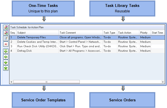 Task Action Plans – Task Action Plan Template